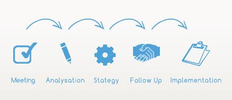 step by step  digital strategy
